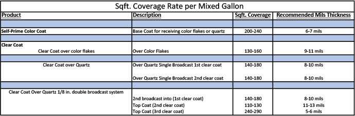 FLEXMAR square ft coverage rate chart